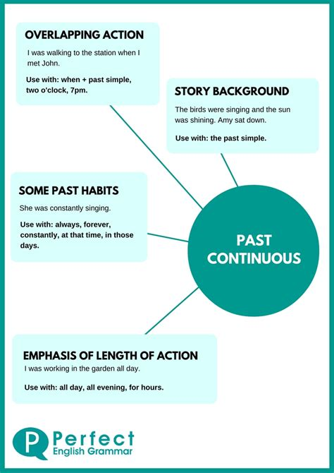 the pattern of past continuous tense using the past continuous or past progessive tense