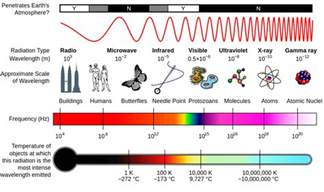 what are the frequency and wavelength ranges of visible light the electromagnetic spectrum defendershield