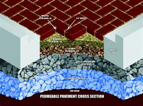 Landscape Permeability Definition Are Pervious Permeable And Porous Pavers Really The Same