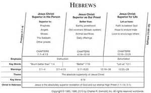 Precept Hebrews Commentaries Sermons Precept Ebook Database