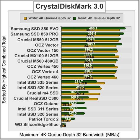 crystal disk bench samsung ssd 850 evo solid state drive review