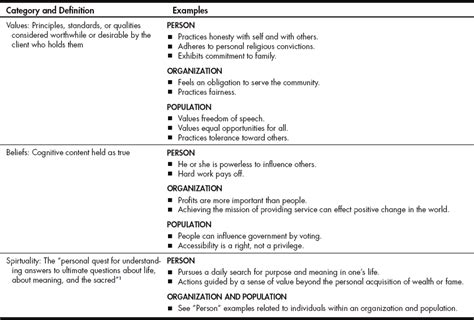 Occupational Analysis And Group Process Nurse Key Activity Analysis Occupational Therapy Template