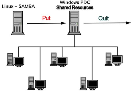 lf systemadministration replacing  windows nt
