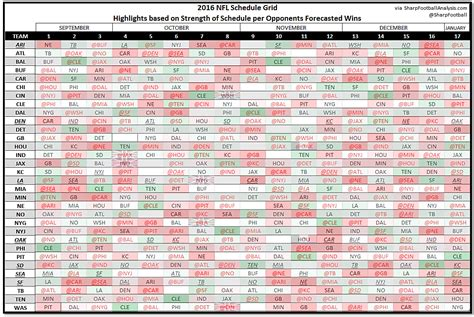 printable nfl strength of schedule sharp football analysis