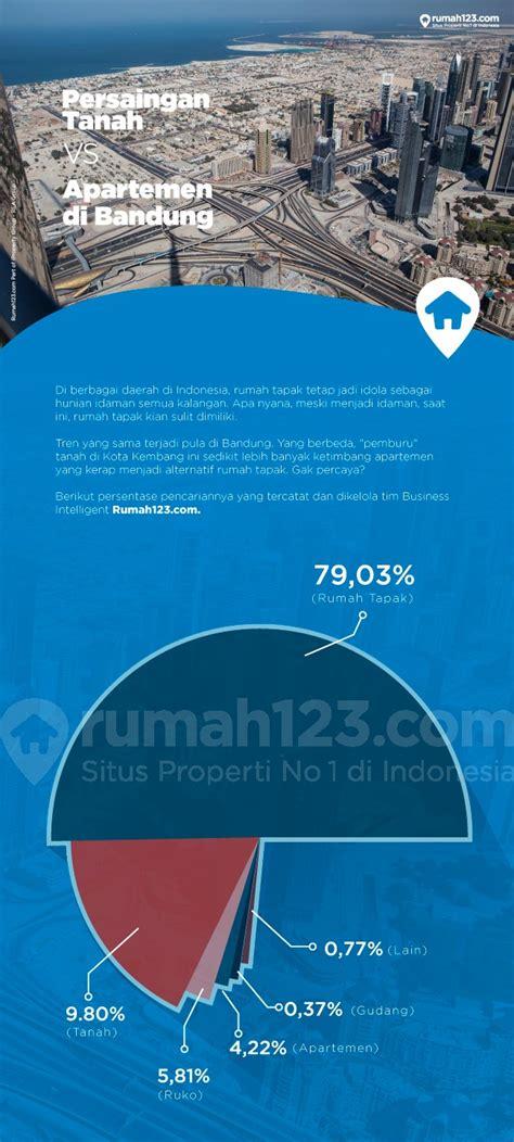 smk desain grafis di bandung persaingan tanah vs apartemen di bandung rumah123 com
