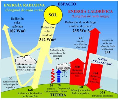 definicion corta de energia ciencia mundo contempor 225 neo gt tema 5