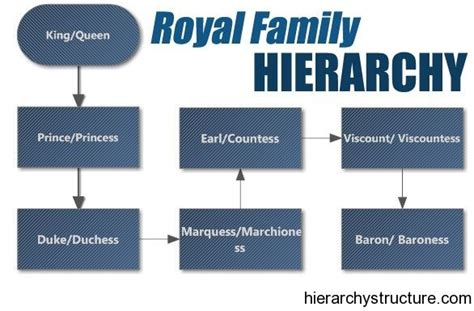 reference book genealogy of aristocracy ranks of nobility in royal family hierarchy