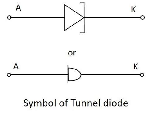 tunnel diode in detail sinusoidal oscillators tunnel diode oscillator