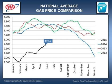 average gas price aaa reports motorists find cheapest memorial day gas