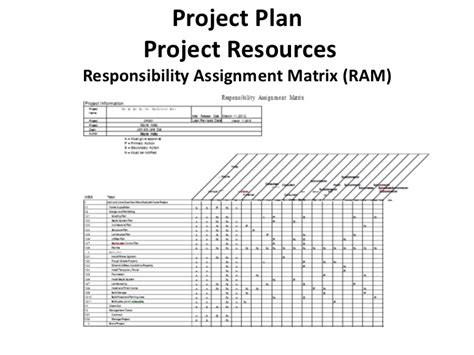 How To Estimate Cost Of Building A House construction project management class project presentation