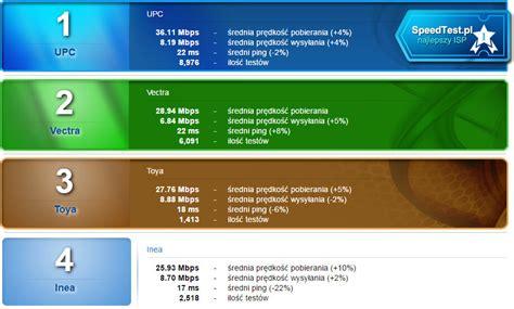 wifi speed test kto ma najszybsze wi fi nowy rodzaj rankingu od speedtest