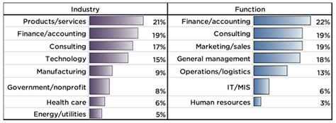 Companies Hiring Mba Graduates 2013 by Mba Employment A Whopping 95 In U S Page 2 Of 3
