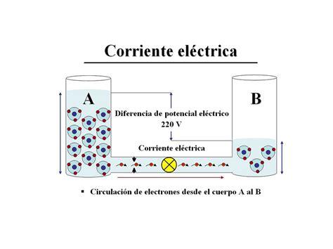 imagenes de vulgar y corriente corriente electrica se ve un dibujo en el que se