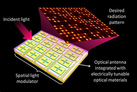 optically addressed spatial light modulator professor nanfang yu wins darpa young faculty award for
