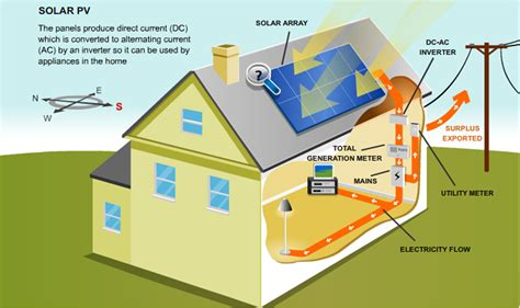 solar panels how they work diagram understanding of various components of roof top system