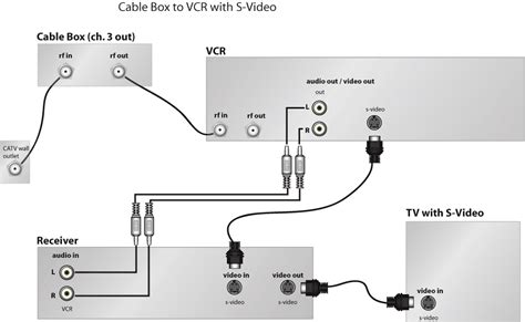 Kabel Antena Tv Digital Analog To 1m High Qulity connecting a cabletv or satellite system audioholics