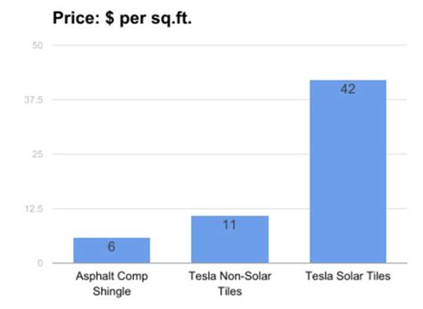 Tesla Average Price Does The Tesla Solar Roof Make Sense Powerscout Runs The