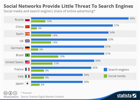 Social Search Engine Chart Social Networks Provide Threat To Search Engines Statista