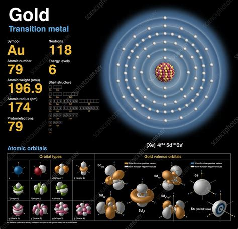 Protons In Gold by Gold Atomic Structure Stock Image C018 3760 Science