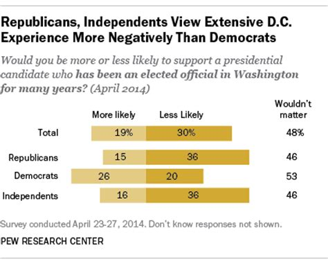 pew research dc floor republicans are in a restive mood about the gop