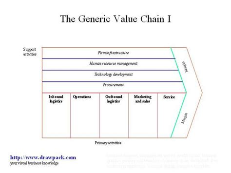 value chain diagram 856613 634342178891560000 1 jpg wiring