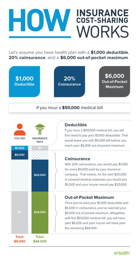 Out Of Pocket out of pocket costs for health insurance
