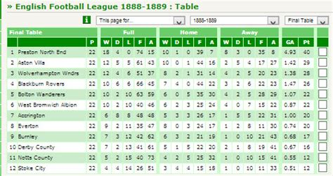 Football League Tables by Democratising Data But How About Football The
