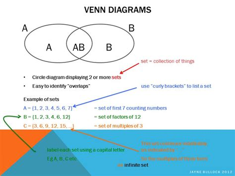 venn diagram for ab sets venn diagrams probability ppt
