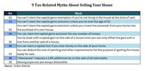 Sale Of Home Worksheet by Tax Deductions When Selling A Home