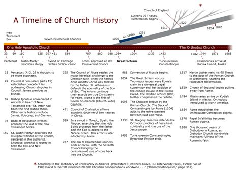 protestant church history timeline