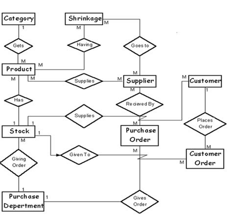 sle of erd diagram thesis paper on products purchase and sales information of
