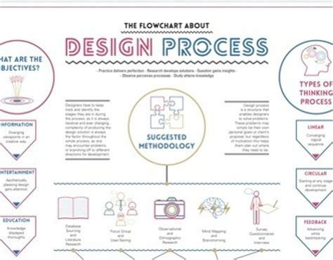 graphic design flowchart work in process design process flowchart on behance