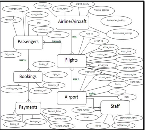 er diagram for airlines mapping the er model to the relational model for a