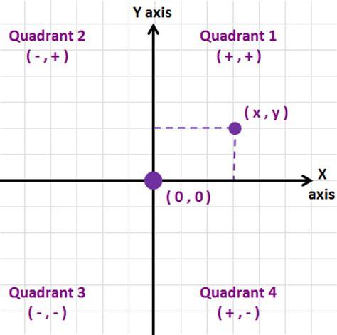 xy coordinates