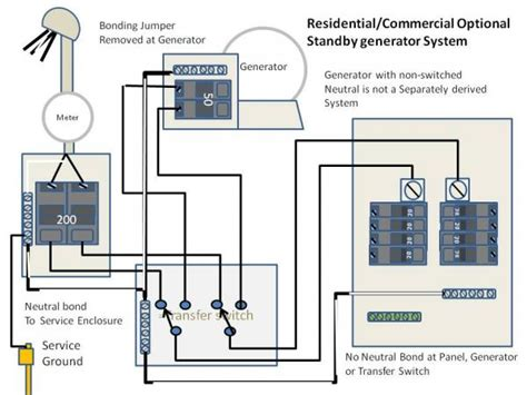 home design resources generator question on location of standby generator doityourself community forums
