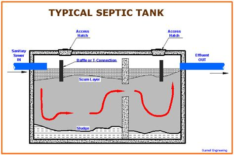 Plumbing Septic Systems by Baker Plumbing Heating And Gas Fitting Septic Fields
