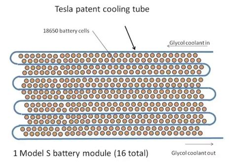 tesla 18650 cells how are the tesla 18650 cells in the battery pack cooled