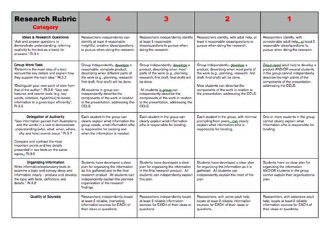 Political Science Research Paper Rubric by Ps79q It S Elementary Using Ipads For Learning Research Rubric