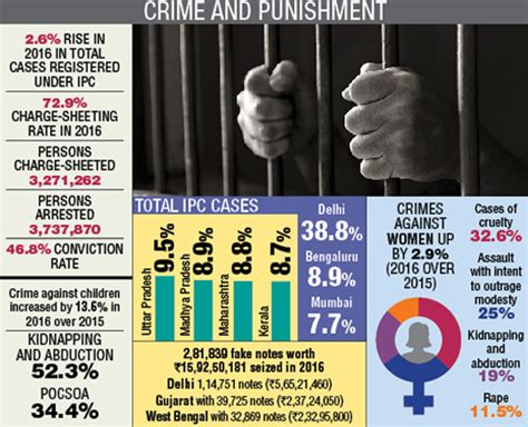 ipc sections and punishments total number of sections in ipc 28 images offences