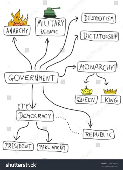 doodle democracy government mind map political doodle graph stock vector