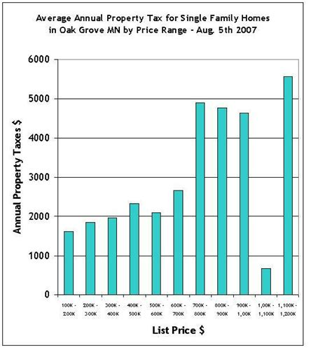 Anoka County Property Tax Records Oak Grove Mn Homes For Sale Average Annual Property
