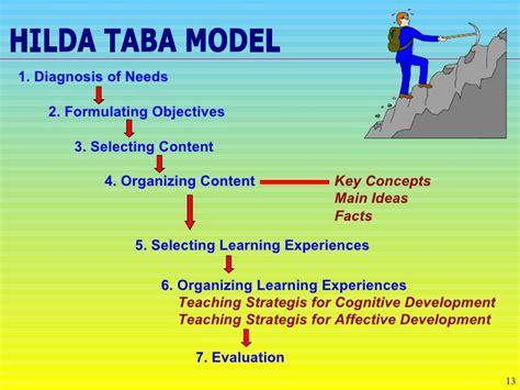 Curriculum Model Of Hilda Taba Best Features Kaushani Patel Hilda Taba 1962 Model