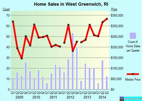 west greenwich rhode island ri 02817 profile