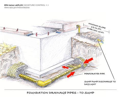 Hillside Walkout Basement House Plans footing drain pipe building america solution center