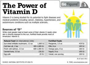 What Is Sugar Level In Blood Is Normal by The Importance Of Vitamin D Wealthy In Health