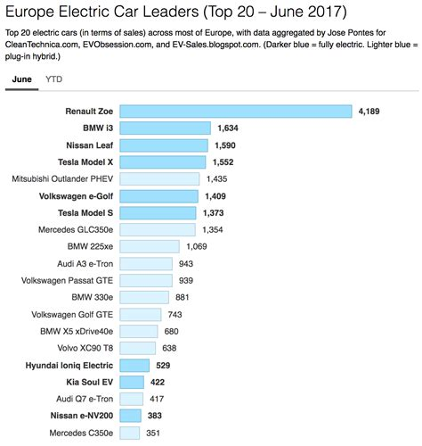 Car Sales Europe by Europe Electric Car Sales Up 54 Cleantechnica
