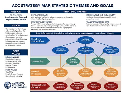 strategic themes exles our strategic direction american college of cardiology