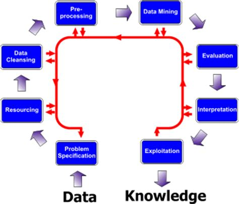data mining process diagram data mining uea