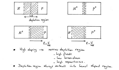 pn diode noise pn diode doping concentration 28 images in a clock diode operational principle schottky