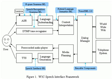 design framework meaning introduction and overview of w3c speech interface framework